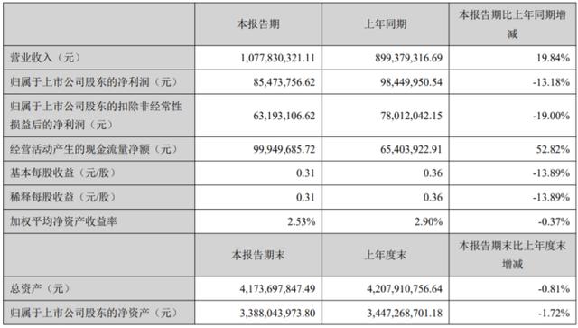 电连技术2020年上半年净利8547.38万下滑13.18% 订单完工差及研发费用高