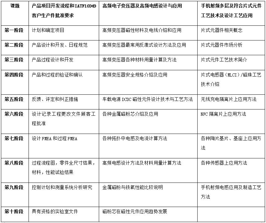 广东省磁性元器件行业协会第十期培训班通知