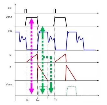 快速电源充电器基本架构