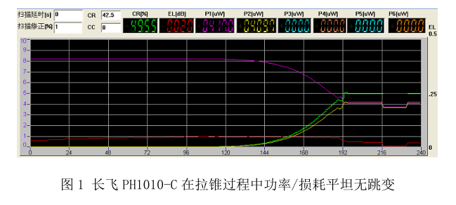 长飞公司:通信用特种光纤