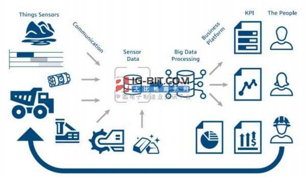 """大数据+区块链""的智慧城市建设!"