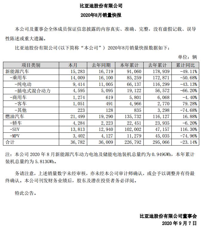 比亚迪:8月新能源汽车销量同比减少8.6%