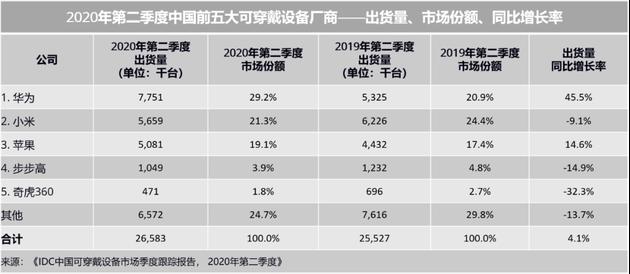 2020年第二季度中国可穿戴设备市场回暖,同比增长4.1%