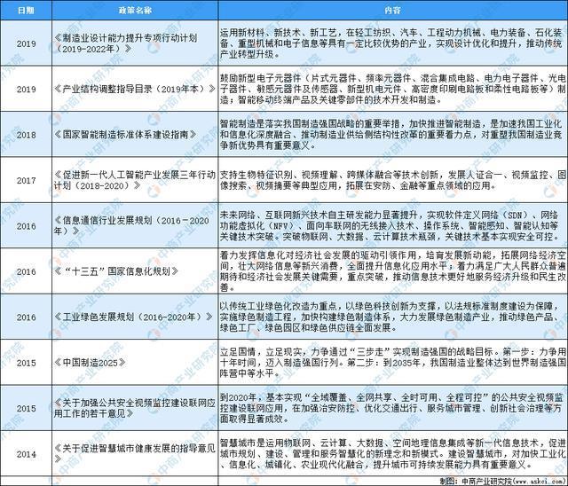 2020年中國連接器行業最新政策匯總一覽