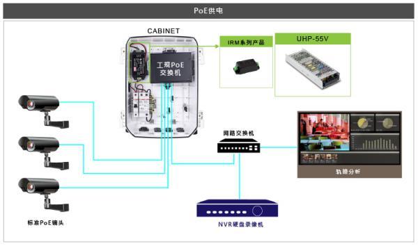 明纬新品:UHP-200/350/500系列 输出55V机型