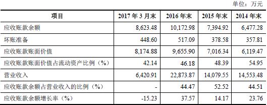 铂科新材应收账款逐年增长 净资产收益率逐年下降