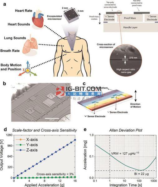 "MEMS传感器帮助可穿戴设备捕捉了肺、心脏""振动"""