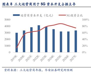 "5G商用一周年:基站超60万终端连接超1.5亿 行业应用走出""样板间"""