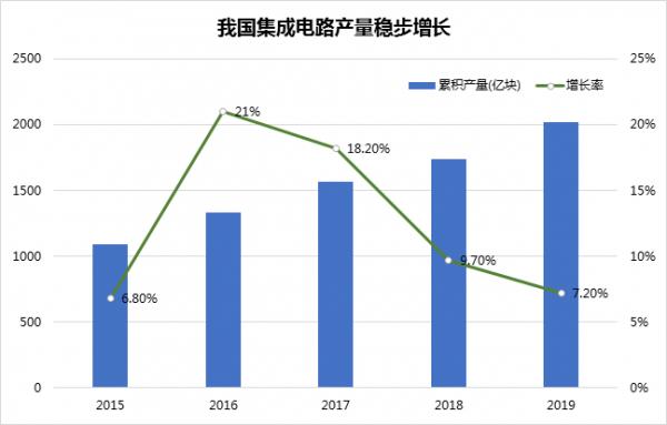 广东投入4000亿,确定半导体产业未来五年规划及核心