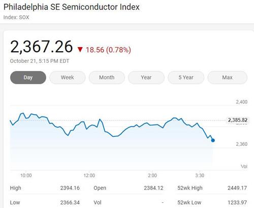 美国三大股指周三收低 费城半导体指数下跌近1%