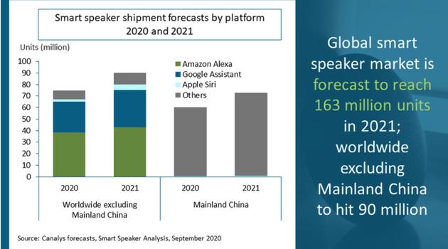 2021年全球智能音箱市场将增长21% 出货量1.63亿台
