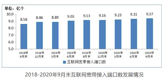 工信部:2020年前三季度我国光缆线路总长度稳步增长