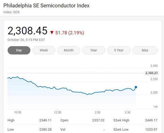 美国三大股指周一全线下挫 费城半导体指数跌2.19%