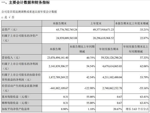 苹果供应商立讯精密第三季度实现营收230.76亿元 同比增长40.75%