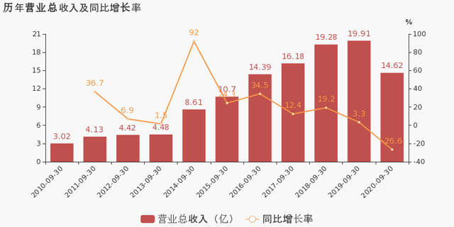 金信諾:2020年前三季度歸母凈利潤同比下降18.8%,小于營收降幅