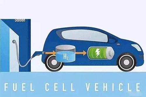 2035年燃料电池车保有量将达百万辆