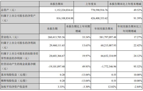 胜蓝股份前三季度净利6821.50万元 同比增长22.42%