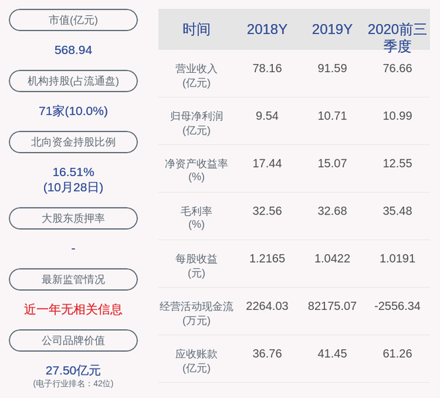 中航光電:2020年前三季度凈利潤約10.99億元,同比增加32.25%