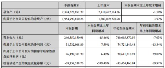 永貴電器2020年前三季度凈利7472.11萬下滑13.34% 收到客戶延期付款利息所致