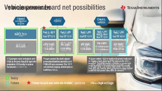 汽车电气化如何发展电压电源板网