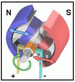 新型永磁同步电机的无传感器磁场定向控制特性及其在绿色节能家电中的应用