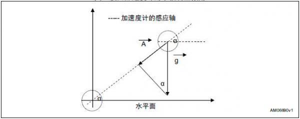 使用低g三轴加速度计测量倾斜度