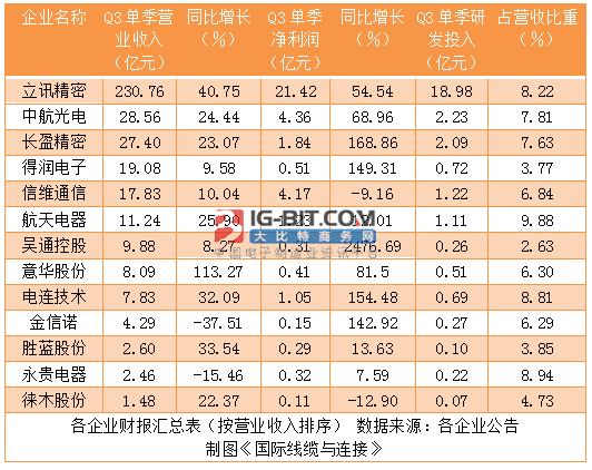 十三家连接器上市公司第三季度报告解读汇总