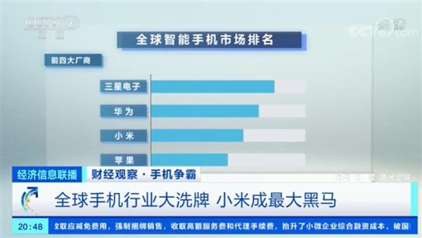央视:全球手机行业大洗牌!苹果掉出前三 小米成最大黑马