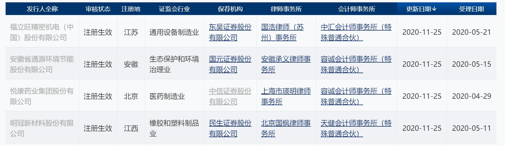福立旺科创板IPO注册获证监会通过