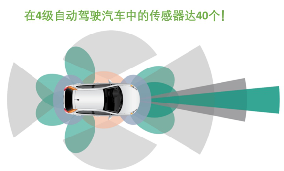 智能网联汽车加速发展,将成产业竞争焦点