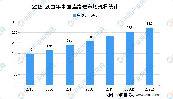 2021年中国连接器行业市场规模及下游应用市场预测分析