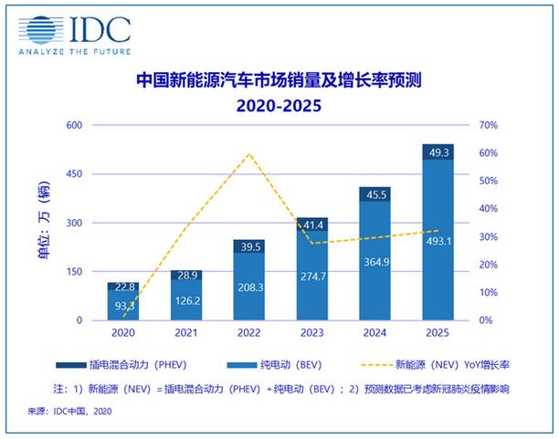 IDC:未来五年中国新能源汽车市场将强劲增长