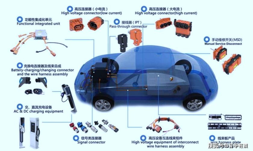 汽车连接器行业需求、市场规模及重点企业分析(附报告目录)