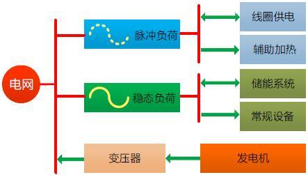 下一代聚变堆混合配电网探讨