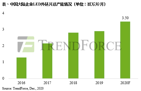 TrendForce集邦咨询:终端库存减少与市场回温,中国大陆LED照明芯片价格上涨至少10%