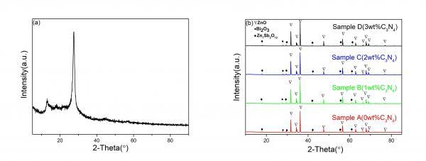 C3N4掺杂对ZnO基压敏陶瓷的微观结构和电性能的影响
