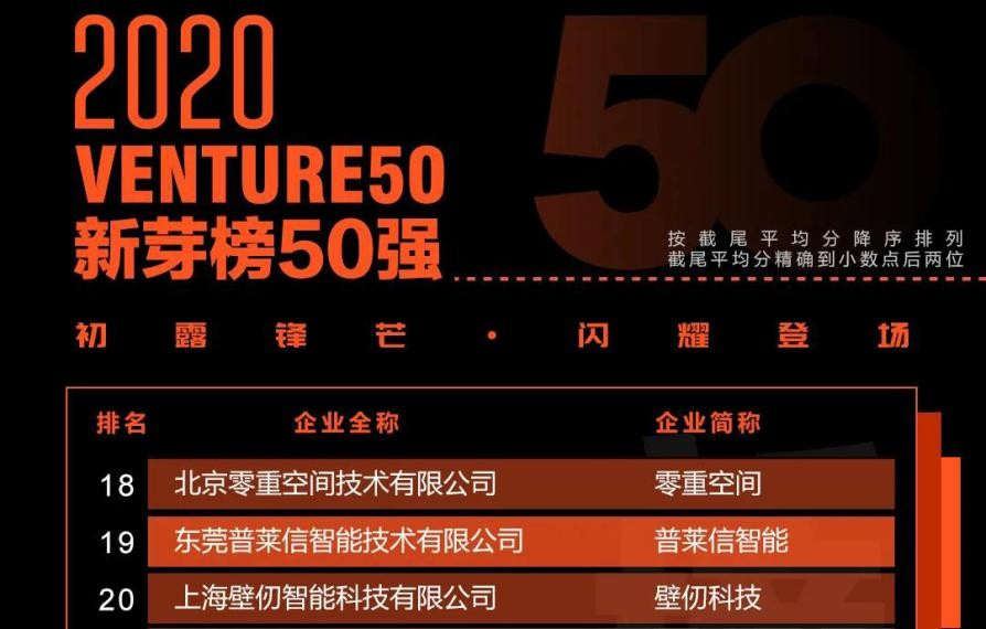 重磅!普莱信智能荣获「2020中国最具价值投资企业50强(Venture50)」多项大奖