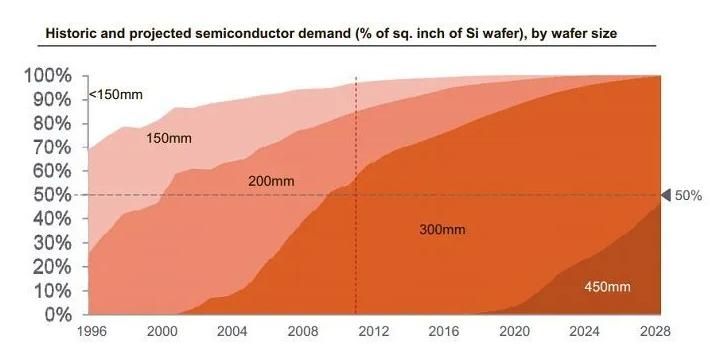大规模芯片短缺已对整个半导体行业造成显著影响