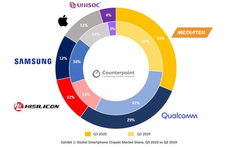 超越高通,联发科成为全球最大智能手机芯片厂商
