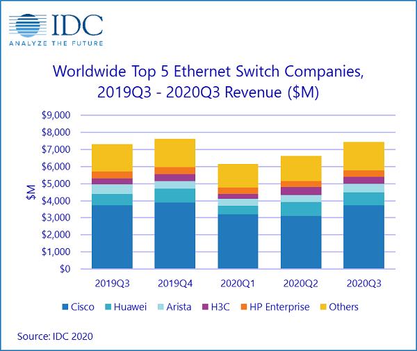 IDC:Q320全球以太网交换机和路由器市场分析