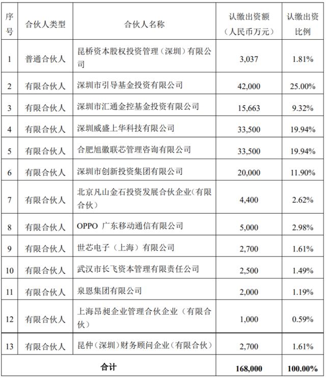 长飞资本认购私募基金份额 投资半导体产业