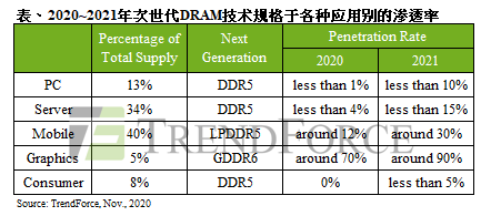2021年存储器成长新周期,将是DDR5的DRAM竞争