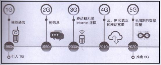 掌握5G技术的探索为5G时代技术在电力系统应用奠定基础