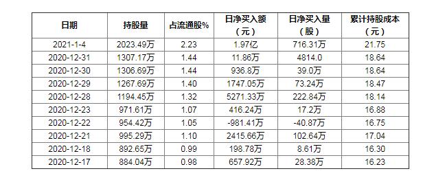 【沪深股通】长盈精密1月4日获外资买入0.79%股份