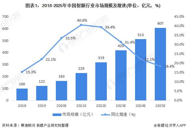 2021年中国5G基站射频产业市场现状及发展前景分析 天线射频将率先收益