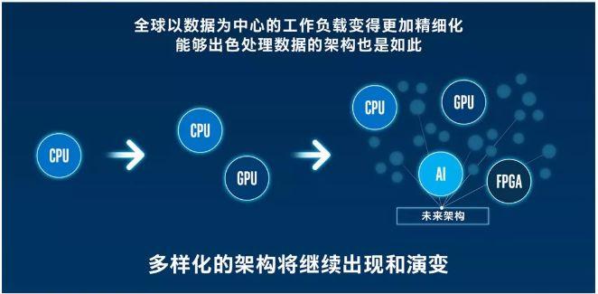 英特尔积极支持构建以小芯片为核心的行业生态系统