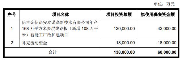 金信诺拟定增募资不超6亿元,用于多层线路板智能工厂改扩建项目