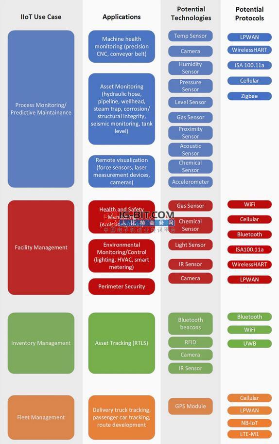 IIoT应用中的基础传感器和无线技术