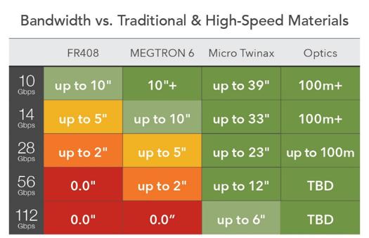 新型连接器解决方案可实现112 Gbps PAM4数据速率