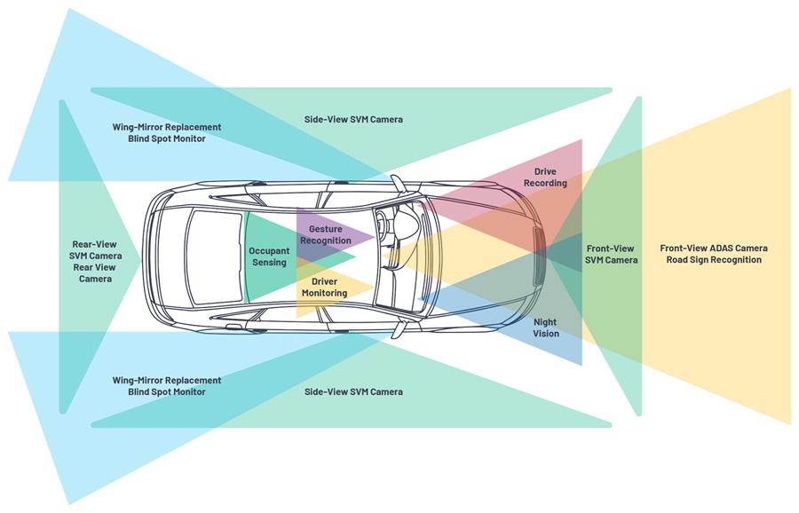 汽车Camera Link技术的挑战与解决方案